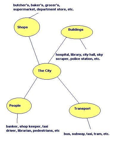Learning english vocabulary neoenglish putting words in them until we get a large bank of vocabulary the basic example of a theme based approach is given below you can use it and make your ccuart Image collections